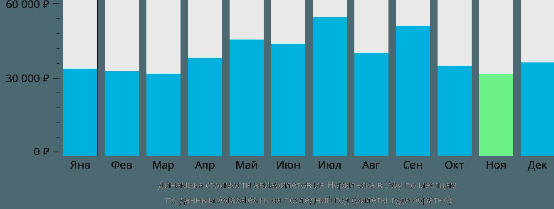 Динамика стоимости авиабилетов из Норильска в Уфу по месяцам