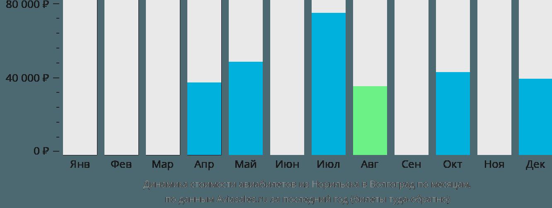 Динамика стоимости авиабилетов из Норильска в Волгоград по месяцам