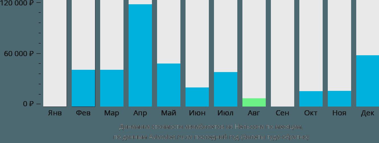 Динамика стоимости авиабилетов из Нельсона по месяцам