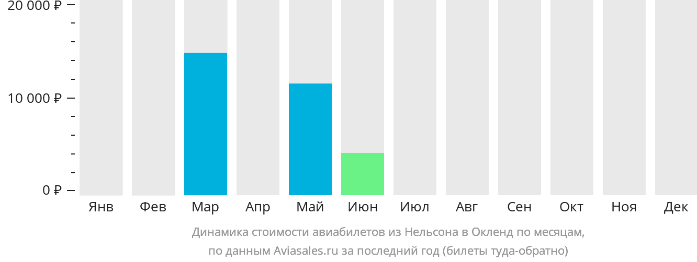 Динамика стоимости авиабилетов из Нельсона в Окленд по месяцам