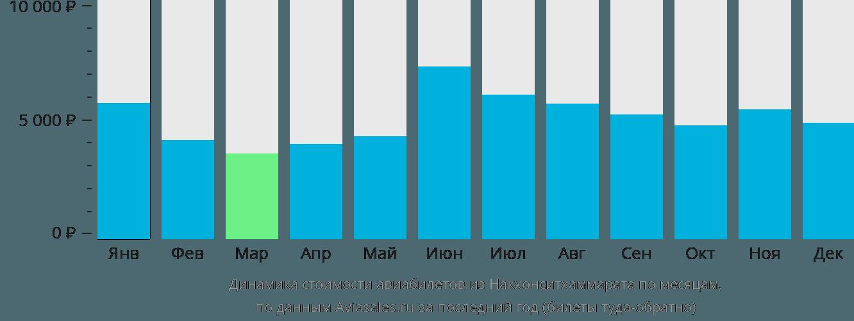 Динамика стоимости авиабилетов из Накхонситхаммарата по месяцам