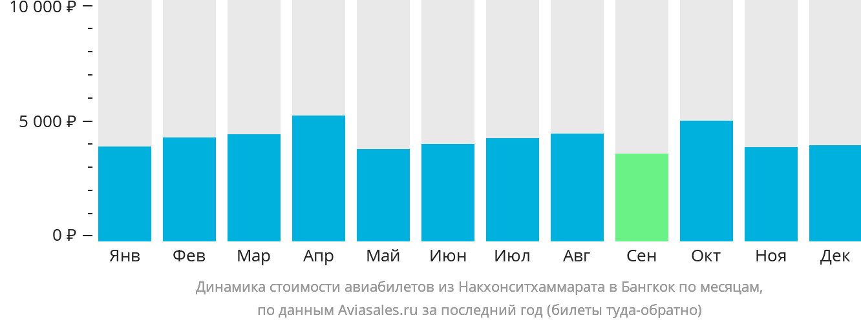Динамика стоимости авиабилетов из Накхонситхаммарата в Бангкок по месяцам