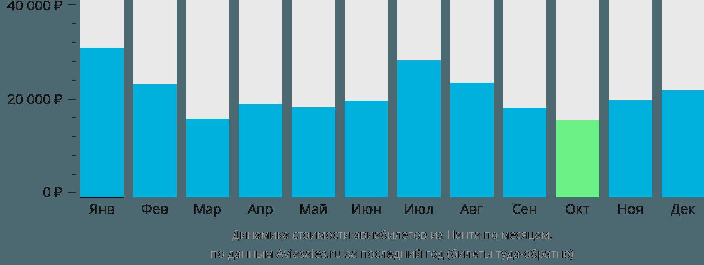 Динамика стоимости авиабилетов из Нанта по месяцам