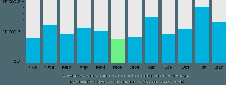 Динамика стоимости авиабилетов из Нанта в Барселону по месяцам