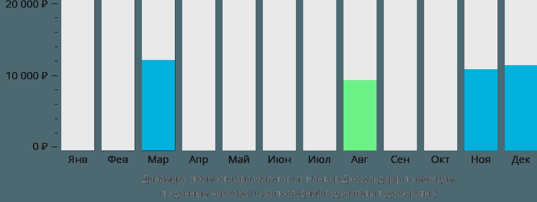 Динамика стоимости авиабилетов из Нанта в Дюссельдорф по месяцам