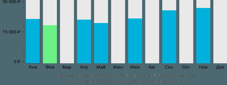 Динамика стоимости авиабилетов из Нанта в Санкт-Петербург по месяцам