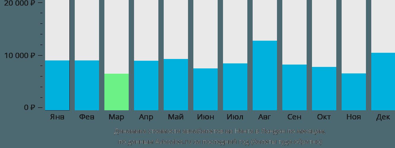 Динамика стоимости авиабилетов из Нанта в Лондон по месяцам