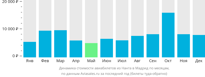 Динамика стоимости авиабилетов из Нанта в Мадрид по месяцам