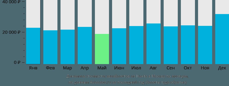 Динамика стоимости авиабилетов из Нанта в Москву по месяцам