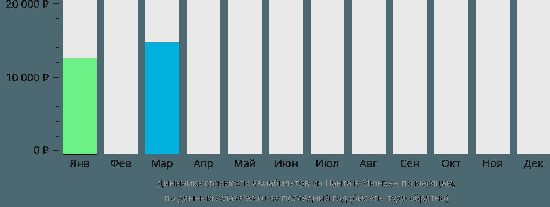 Динамика стоимости авиабилетов из Нанта в Мюнхен по месяцам