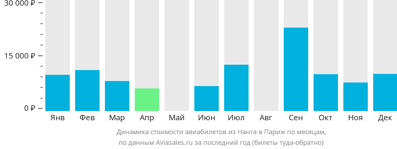 Динамика стоимости авиабилетов из Нанта в Париж по месяцам