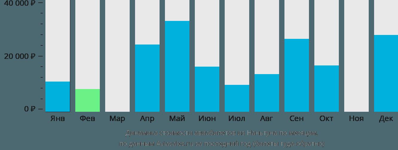 Динамика стоимости авиабилетов из Наньтуна по месяцам