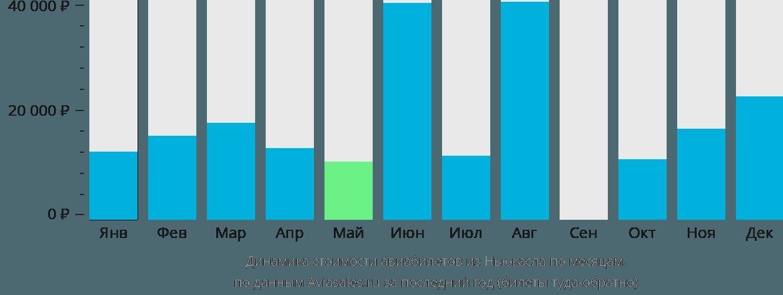 Динамика стоимости авиабилетов из Ньюкасла по месяцам
