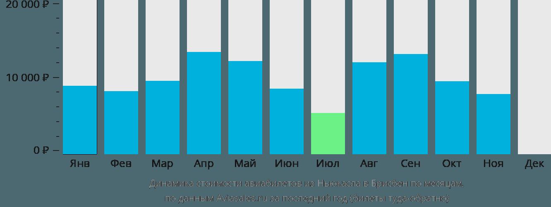 Динамика стоимости авиабилетов из Ньюкасла в Брисбен по месяцам