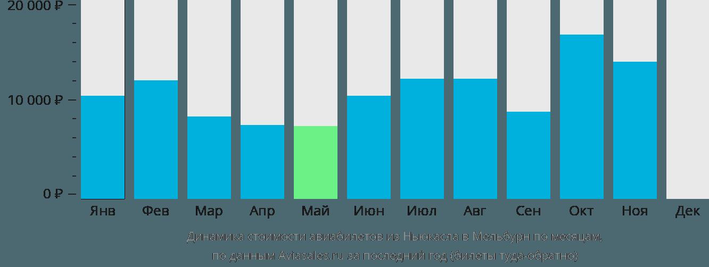 Динамика стоимости авиабилетов из Ньюкасла в Мельбурн по месяцам