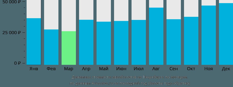 Динамика стоимости авиабилетов из Нюрнберга по месяцам