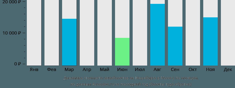 Динамика стоимости авиабилетов из Нюрнберга в Малагу по месяцам
