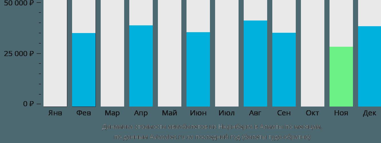 Динамика стоимости авиабилетов из Нюрнберга в Алматы по месяцам