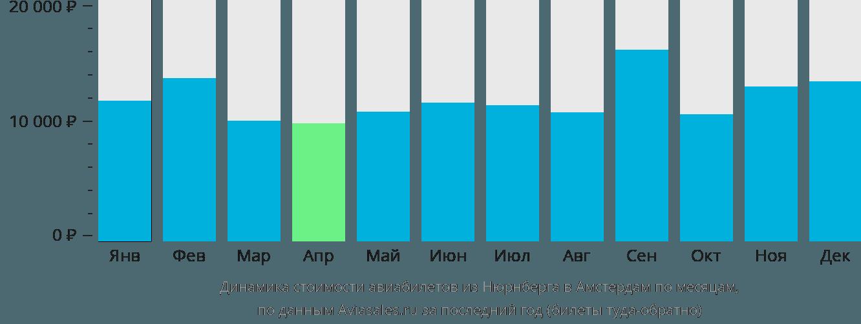 Динамика стоимости авиабилетов из Нюрнберга в Амстердам по месяцам