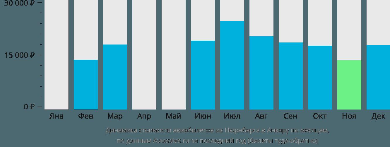 Динамика стоимости авиабилетов из Нюрнберга в Анкару по месяцам