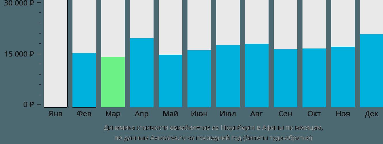 Динамика стоимости авиабилетов из Нюрнберга в Афины по месяцам