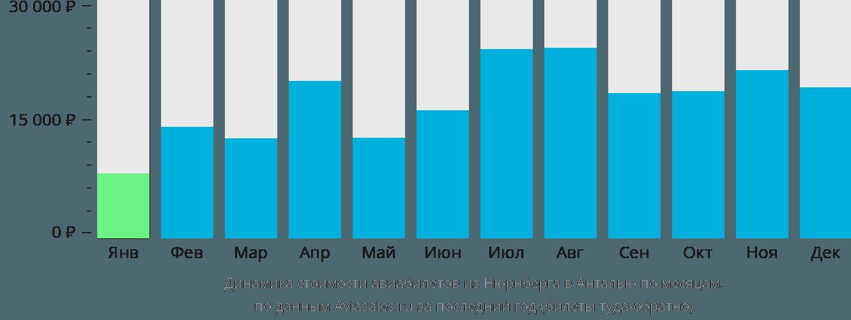 Динамика стоимости авиабилетов из Нюрнберга в Анталью по месяцам