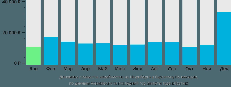 Динамика стоимости авиабилетов из Нюрнберга в Барселону по месяцам