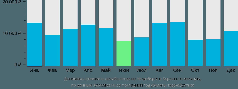 Динамика стоимости авиабилетов из Нюрнберга в Берлин по месяцам