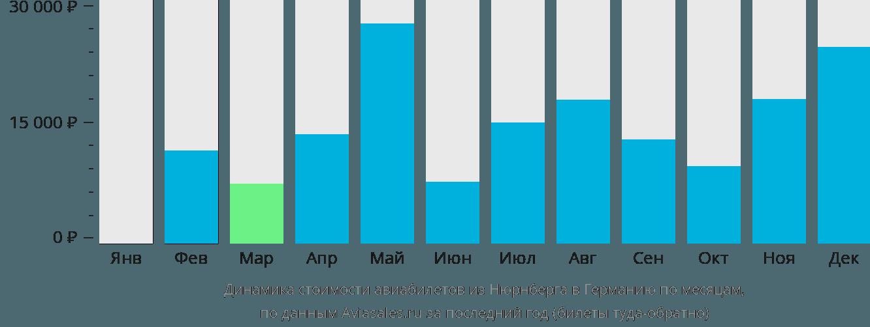 Динамика стоимости авиабилетов из Нюрнберга в Германию по месяцам