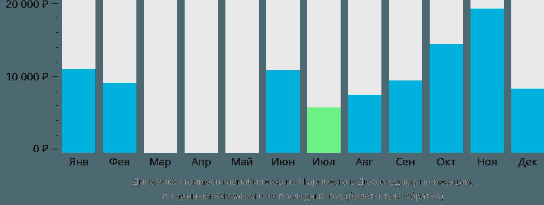 Динамика стоимости авиабилетов из Нюрнберга в Дюссельдорф по месяцам