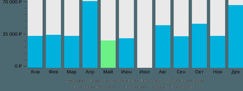 Динамика стоимости авиабилетов из Нюрнберга в Дубай по месяцам