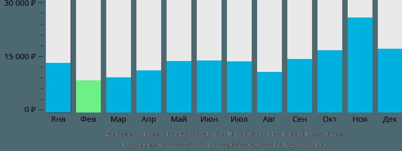 Динамика стоимости авиабилетов из Нюрнберга в Испанию по месяцам