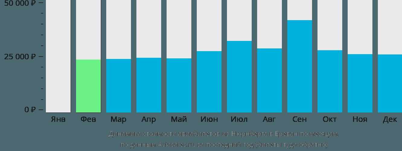 Динамика стоимости авиабилетов из Нюрнберга в Ереван по месяцам