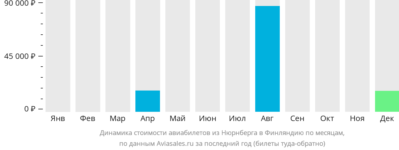 Динамика стоимости авиабилетов из Нюрнберга в Финляндию по месяцам