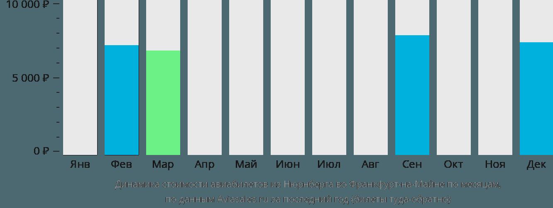 Динамика стоимости авиабилетов из Нюрнберга во Франкфурт-на-Майне по месяцам