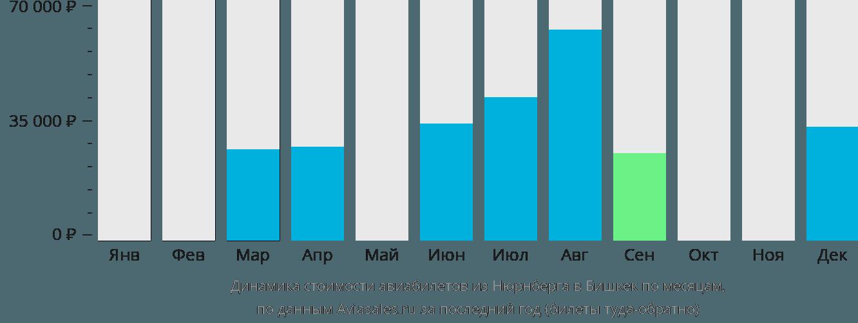 Динамика стоимости авиабилетов из Нюрнберга в Бишкек по месяцам