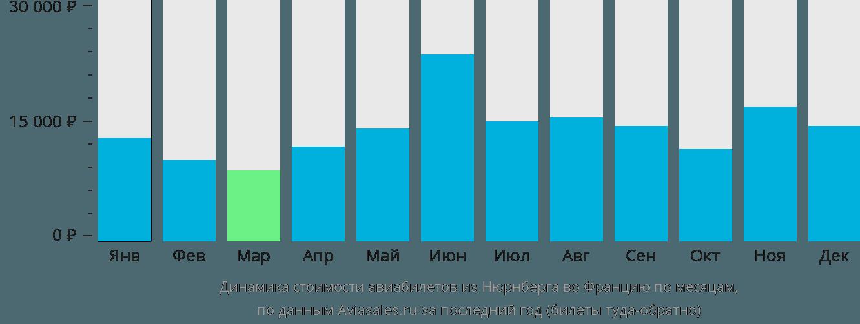Динамика стоимости авиабилетов из Нюрнберга во Францию по месяцам