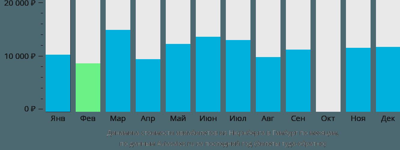 Динамика стоимости авиабилетов из Нюрнберга в Гамбург по месяцам