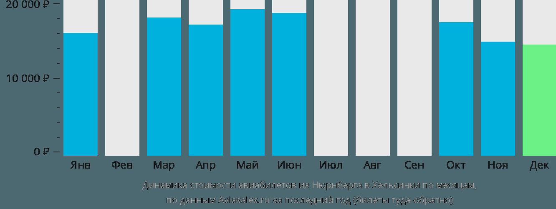 Динамика стоимости авиабилетов из Нюрнберга в Хельсинки по месяцам