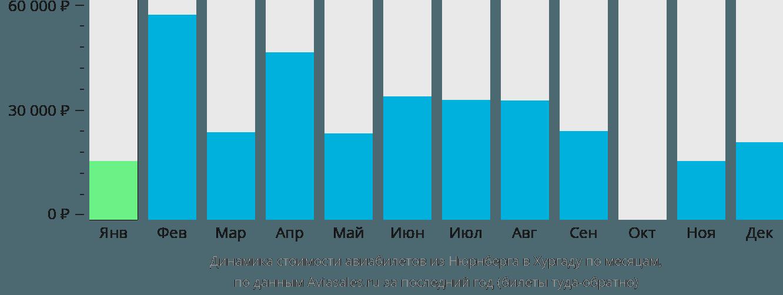 Динамика стоимости авиабилетов из Нюрнберга в Хургаду по месяцам