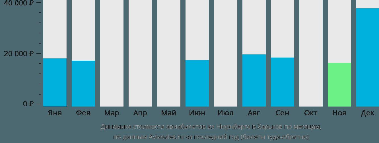 Динамика стоимости авиабилетов из Нюрнберга в Харьков по месяцам
