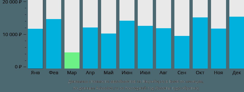 Динамика стоимости авиабилетов из Нюрнберга в Киев по месяцам