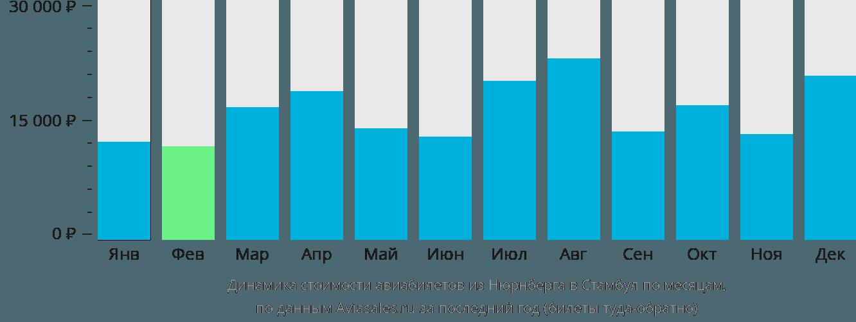 Динамика стоимости авиабилетов из Нюрнберга в Стамбул по месяцам
