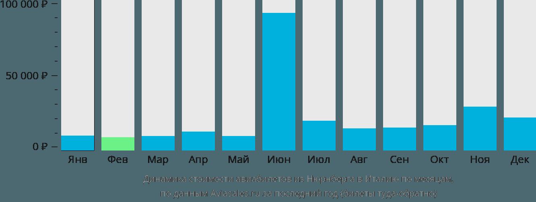 Динамика стоимости авиабилетов из Нюрнберга в Италию по месяцам