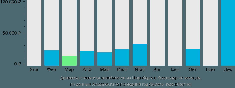 Динамика стоимости авиабилетов из Нюрнберга в Краснодар по месяцам