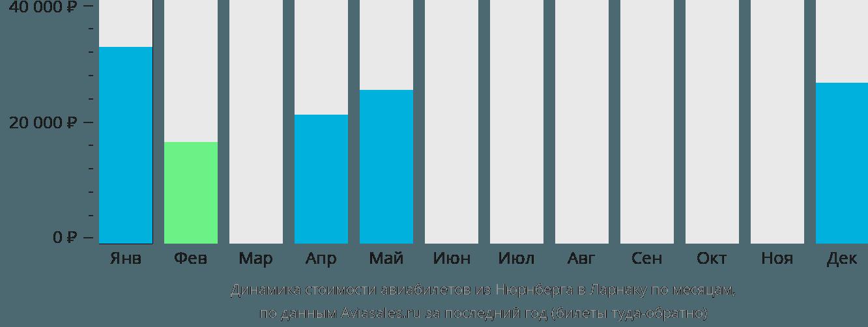 Динамика стоимости авиабилетов из Нюрнберга в Ларнаку по месяцам