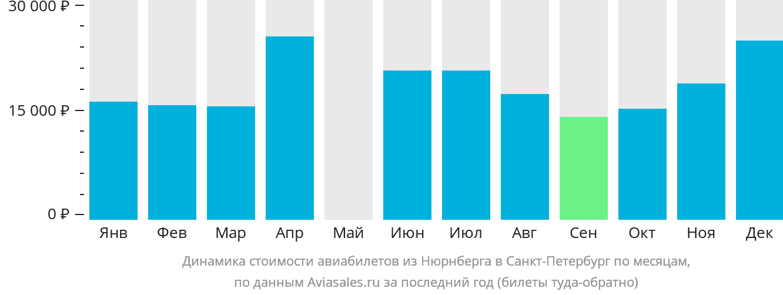 Динамика стоимости авиабилетов из Нюрнберга в Санкт-Петербург по месяцам