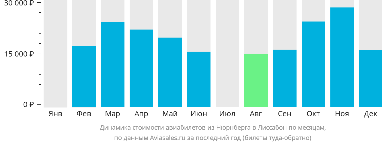 Динамика стоимости авиабилетов из Нюрнберга в Лиссабон по месяцам