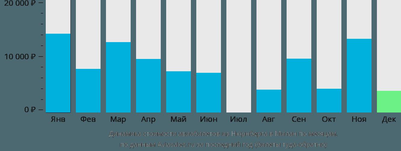 Динамика стоимости авиабилетов из Нюрнберга в Милан по месяцам