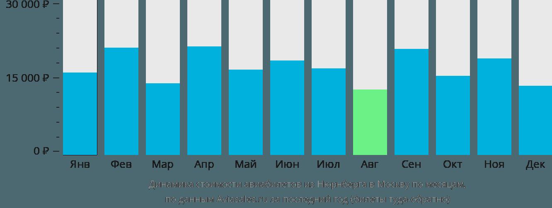Динамика стоимости авиабилетов из Нюрнберга в Москву по месяцам